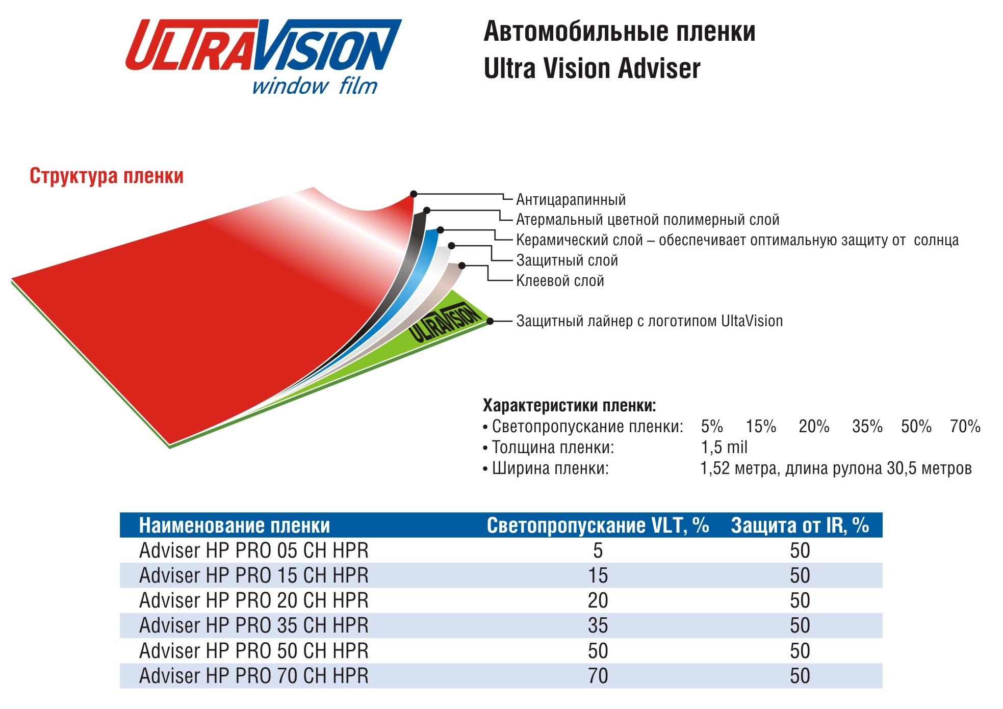 Ultra Vision Adviser